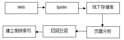 百度站长平台lee官方版:搜索引擎索引系统概述(一)