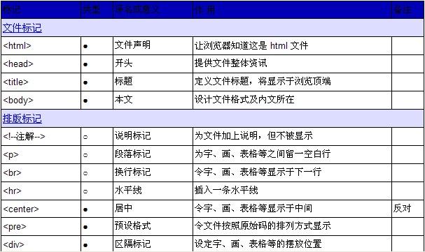 html语言分析--html标记一览表