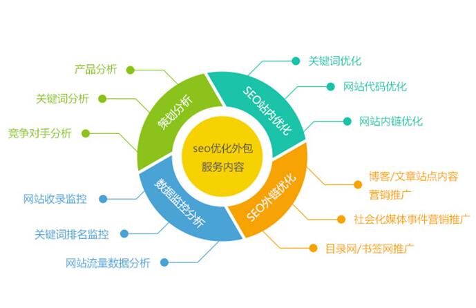 SEO网站优化百度360排名优化,先上首页后付费